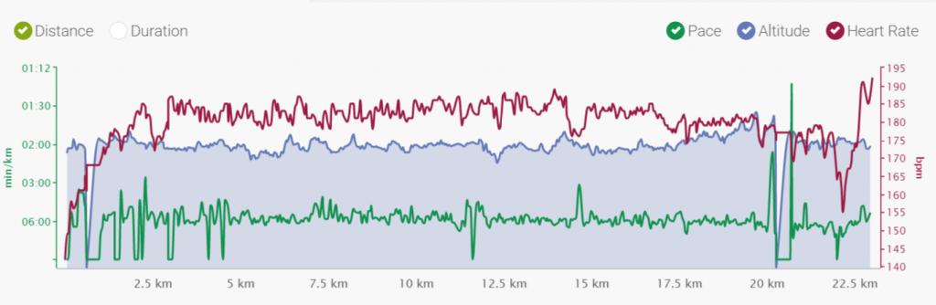 Polar záznam - půlmaraton