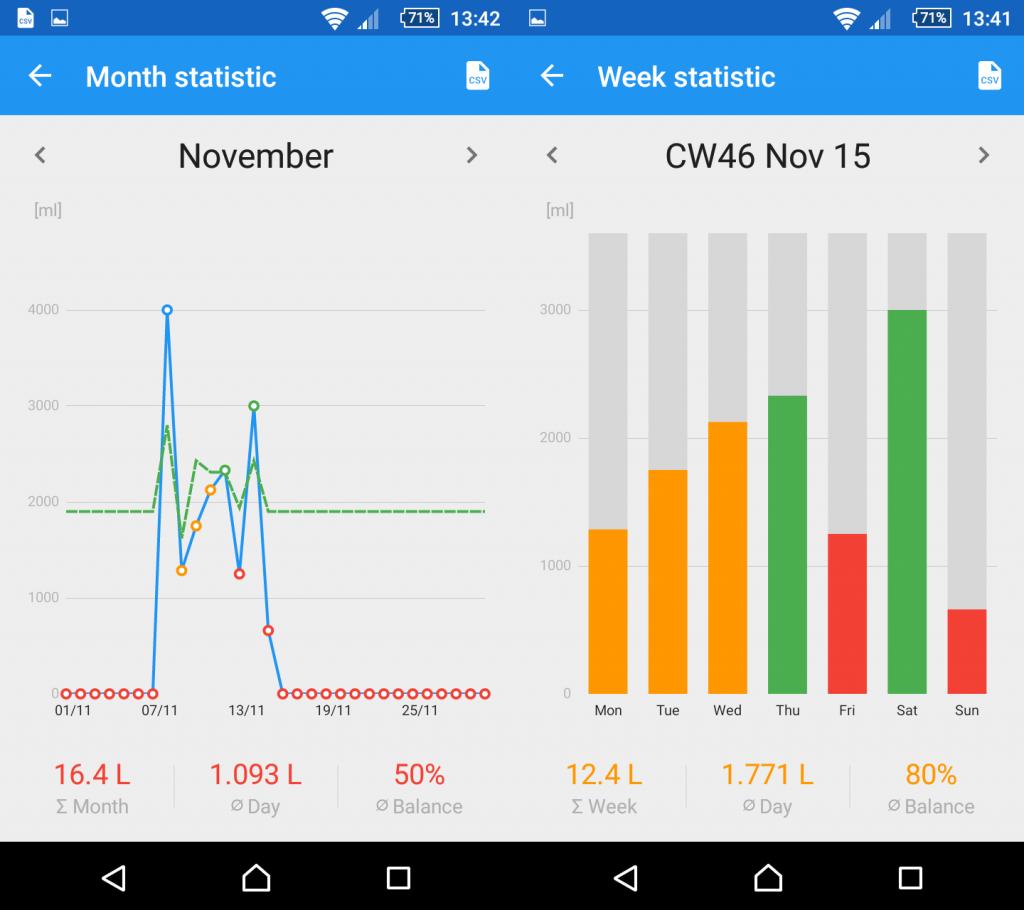 Aplikace Hydro Coach - statistiky