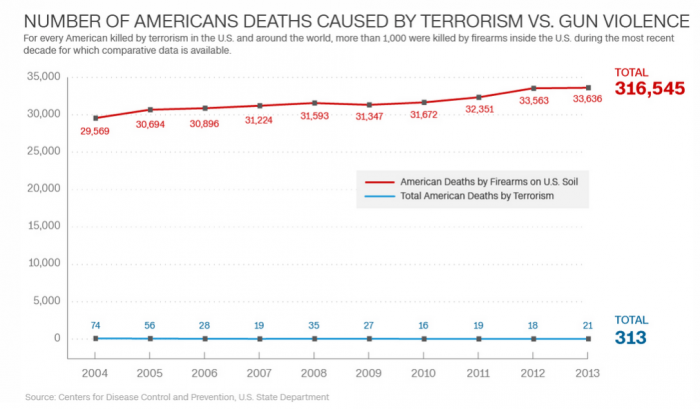 terrorismdeathsgundeaths