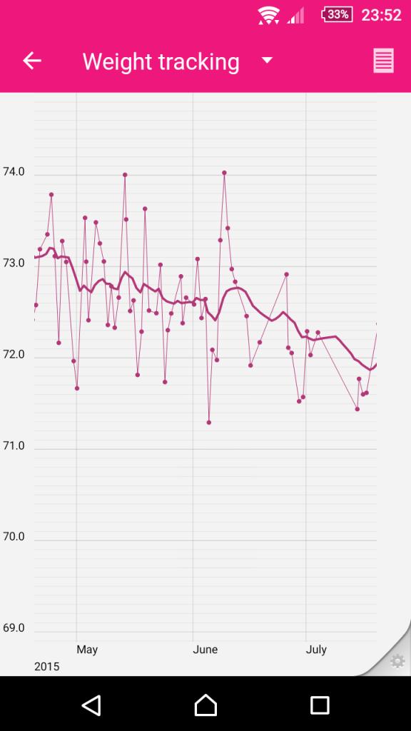Váha se Smart body analyzer