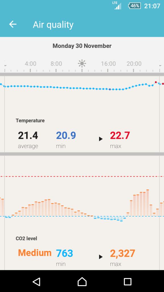 Withings měření ovzduší